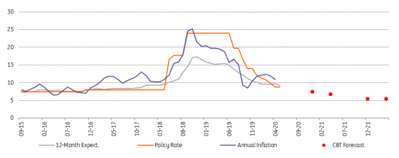 ING: More rate cuts to come in Turkey…