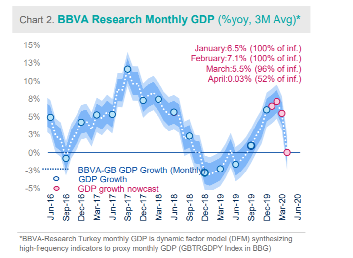 BBVA Big Data Analysis:  A sharp contraction started in March