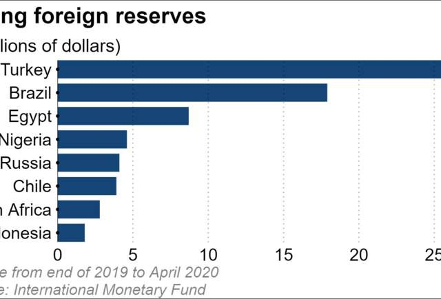 Nikkei:  Coronavirus triggers dollar drain in big emerging markets