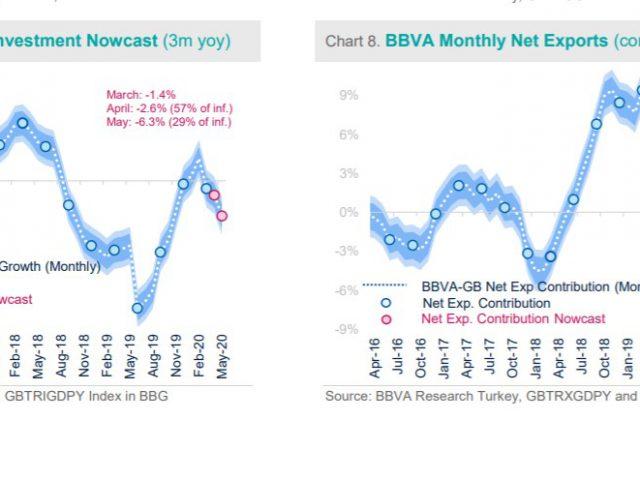BBVA Turkey:  Worst for GDP may already be over