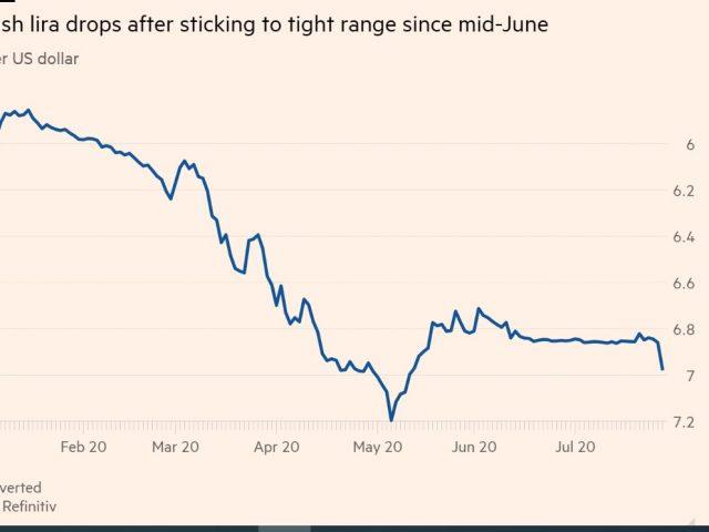 Update: TL drops vs dollar despite heavy intervention