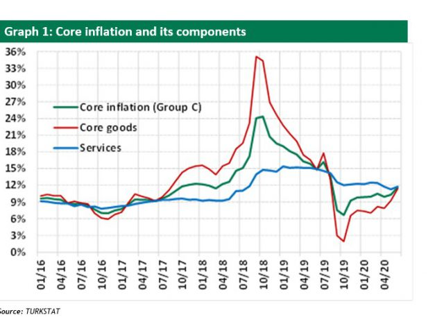 Seker Invest:  CPI inflation greatly exceeds market expectations (as in May)