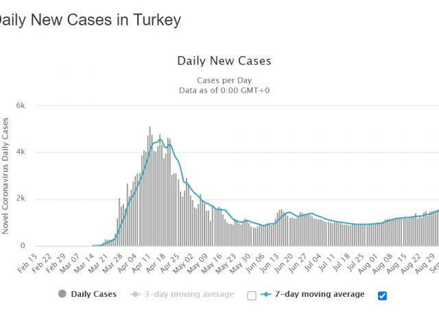 Rising cases force Turkey to adopt new corona restrictions