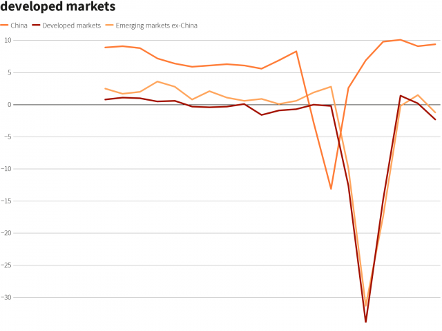 Pandemic upends emerging market investment thesis