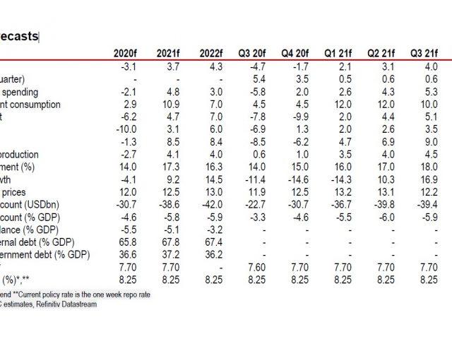HSBC on Turkey: Funding risk in focus