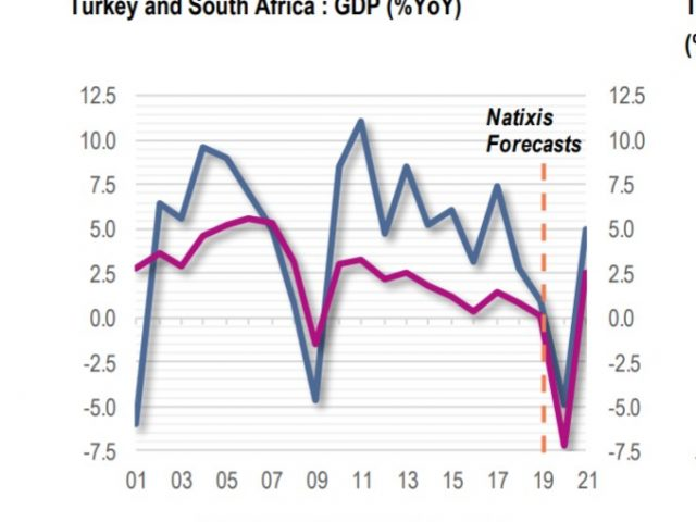 Natixis on Middle East, North Africa, CEE AND Turkey