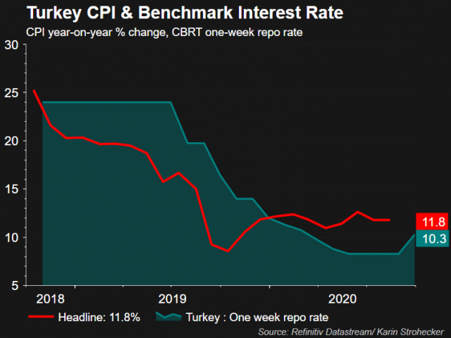 Macro View: Inflation-Oct.2020: CPI inflation seems in line with the help of clothing prices…