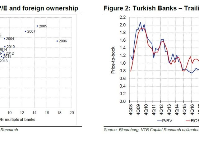 VTB Capital:  Turkish Banks-The comeback