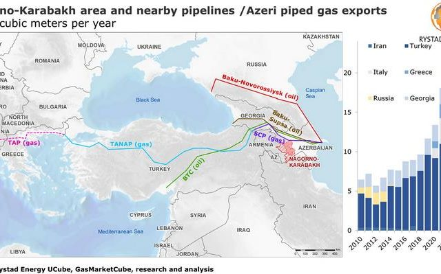 Fragile oil and gas interests at stake for Azerbaijan, Russia and Turkey in Nagorno-Karabakh