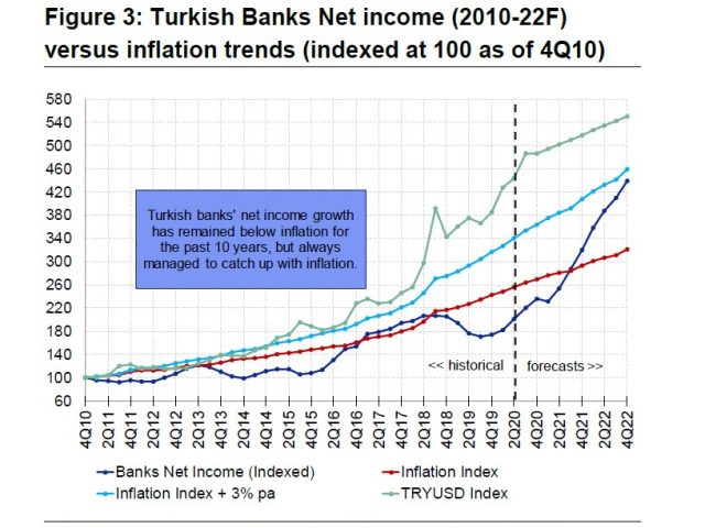 Turkish Banks: The comeback