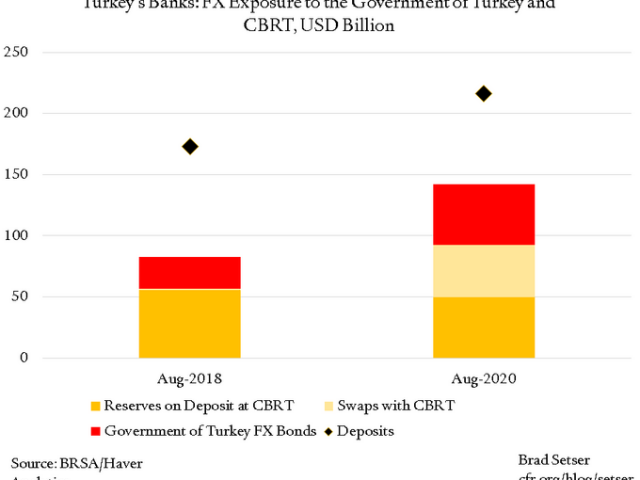 CFR: The changing nature of Turkey's balance sheet risks