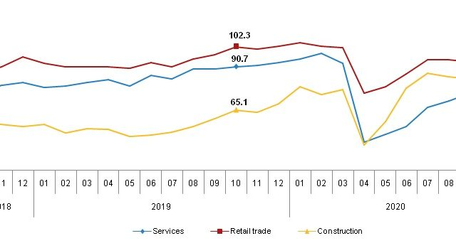 Sectoral Confidence Indices recovery in October: Winner is the service sector