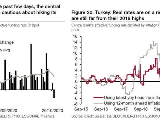 Credit Suisse on Turkey: Not enough