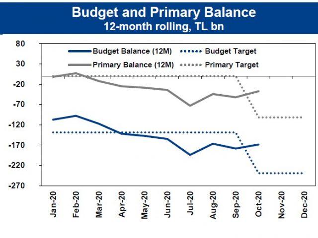 Y.F. Macro Focus: Budget, October 2020: Revised Targets Seem Reachable