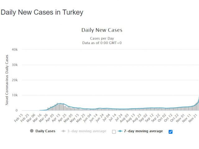 Turkey announces record coronavirus death toll for fifth consecutive day..and it may actually be worse